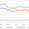 Pollwatch: Debate sees Lib Dems' star rising to set Tory nerves jangling (April 16 2010)